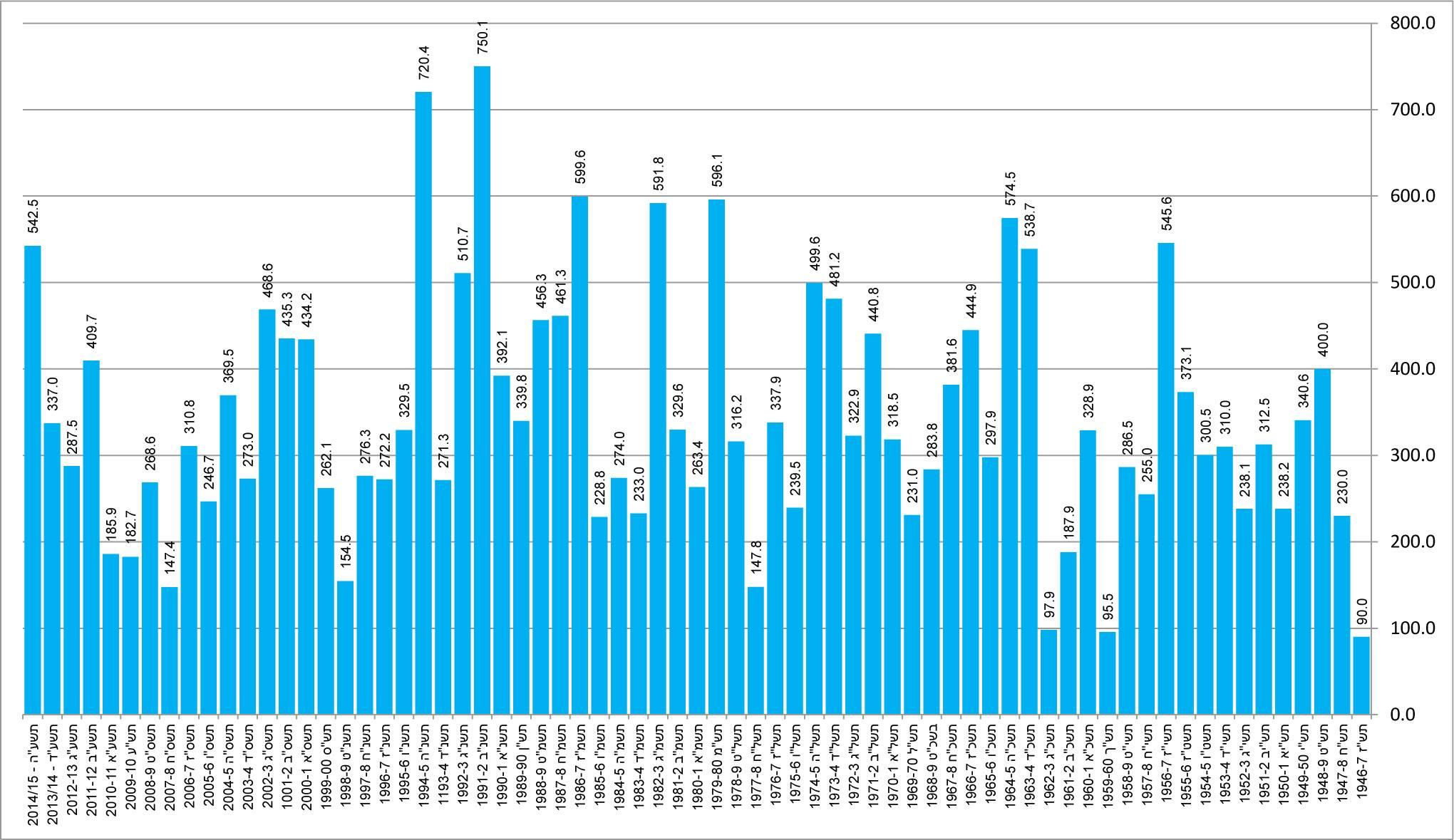 טבלת גשמים בבארי / נחביר  1946- 2015